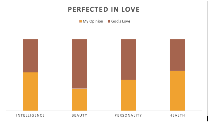 A bar graph that represents how I view myself versus how God views me.